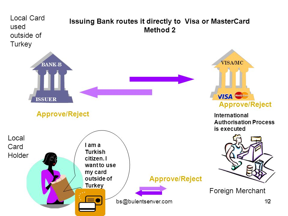 Issuing Bank routes it directly to Visa or MasterCard Method 2