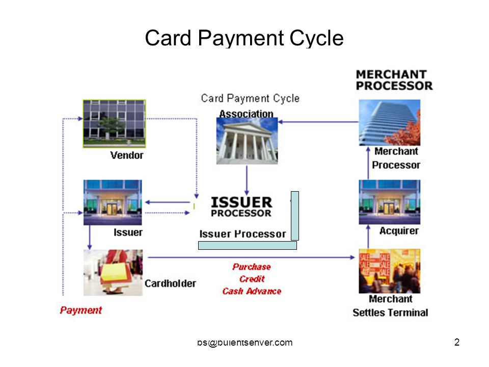 Card Payment Cycle bs@bulentsenver.com