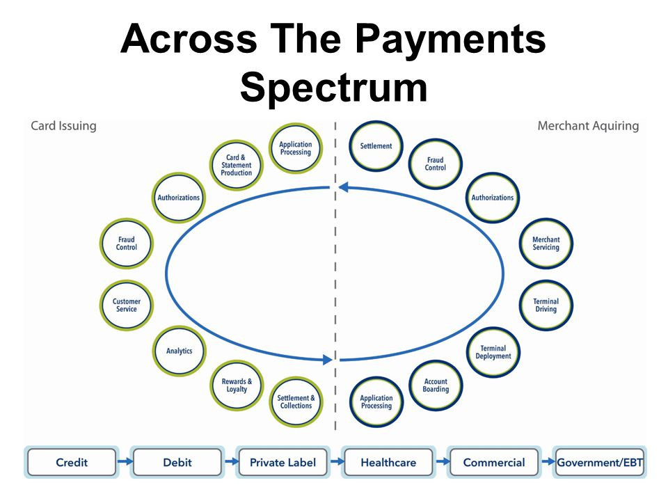 Across The Payments Spectrum