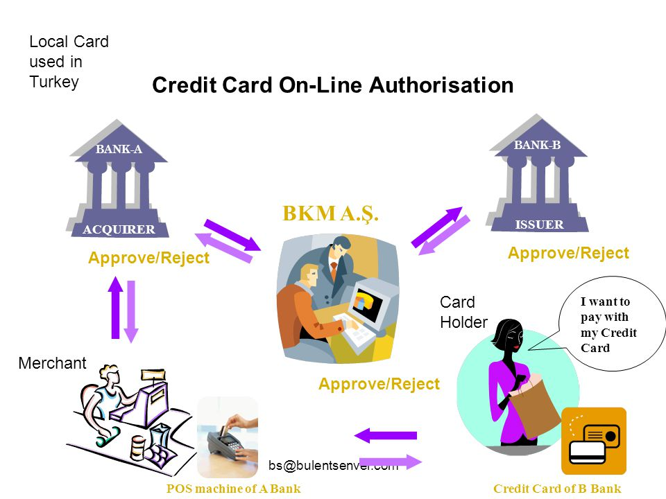 Credit Card On-Line Authorisation