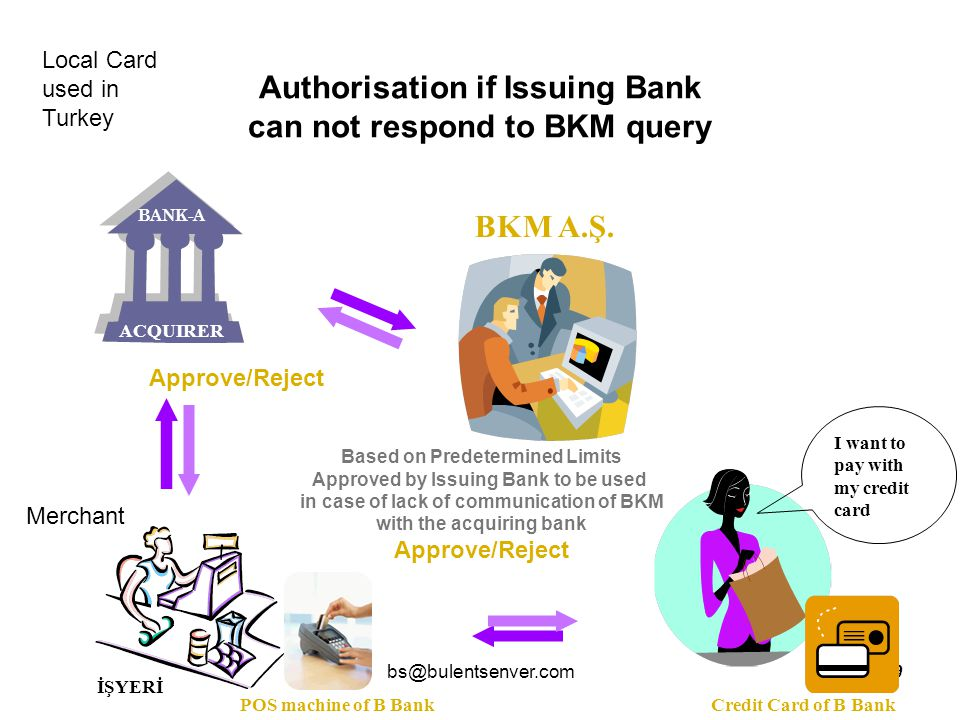 Authorisation if Issuing Bank can not respond to BKM query