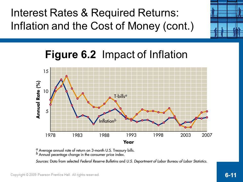 Figure 6.2 Impact of Inflation