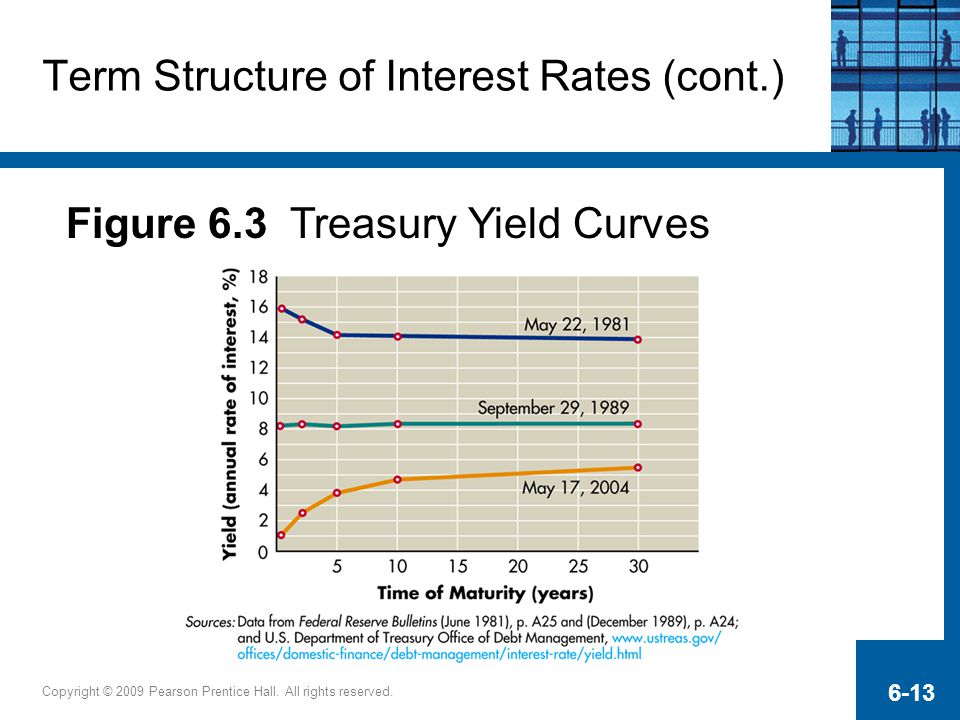 Term Structure of Interest Rates (cont.)