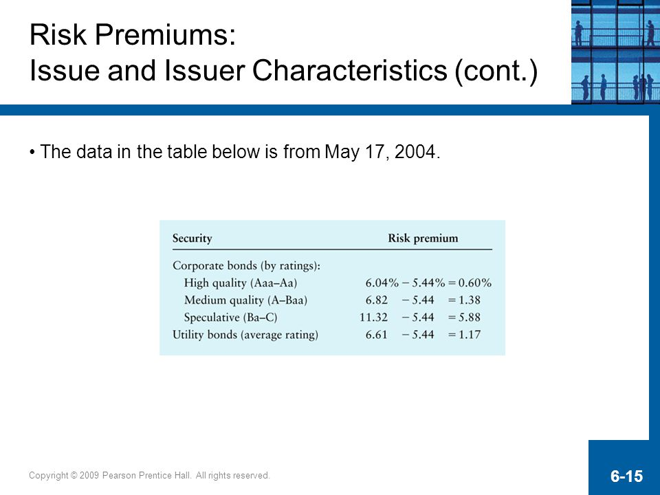 Risk Premiums: Issue and Issuer Characteristics (cont.)