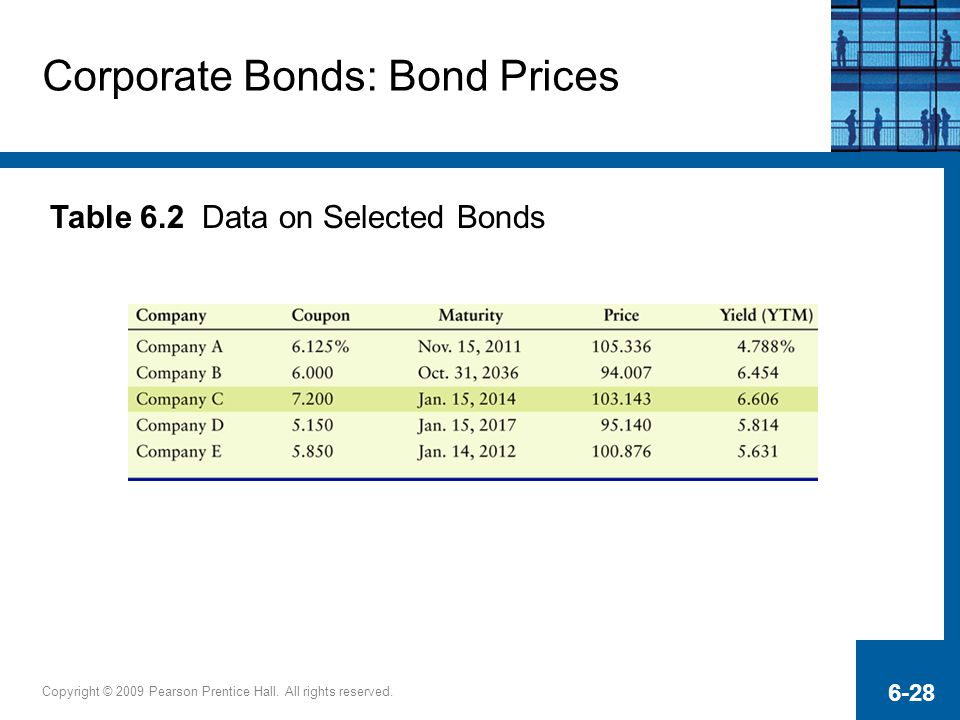 Corporate Bonds: Bond Prices