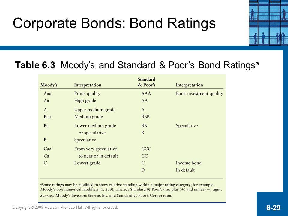 Corporate Bonds: Bond Ratings