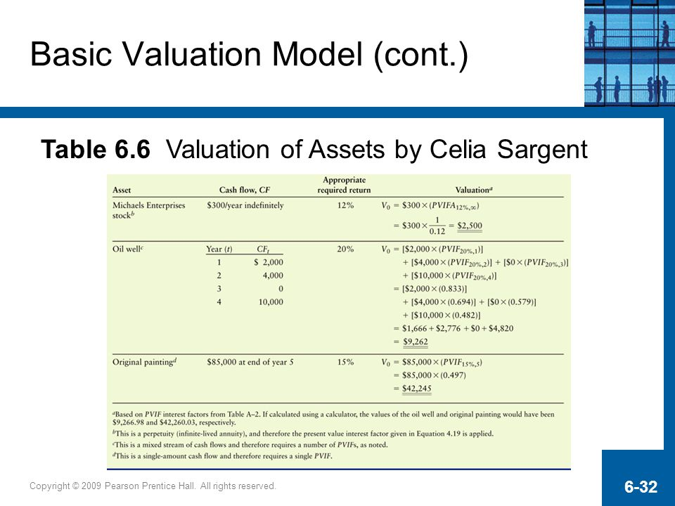 Basic Valuation Model (cont.)