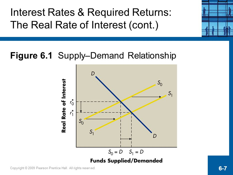 Interest Rates & Required Returns: The Real Rate of Interest (cont.)