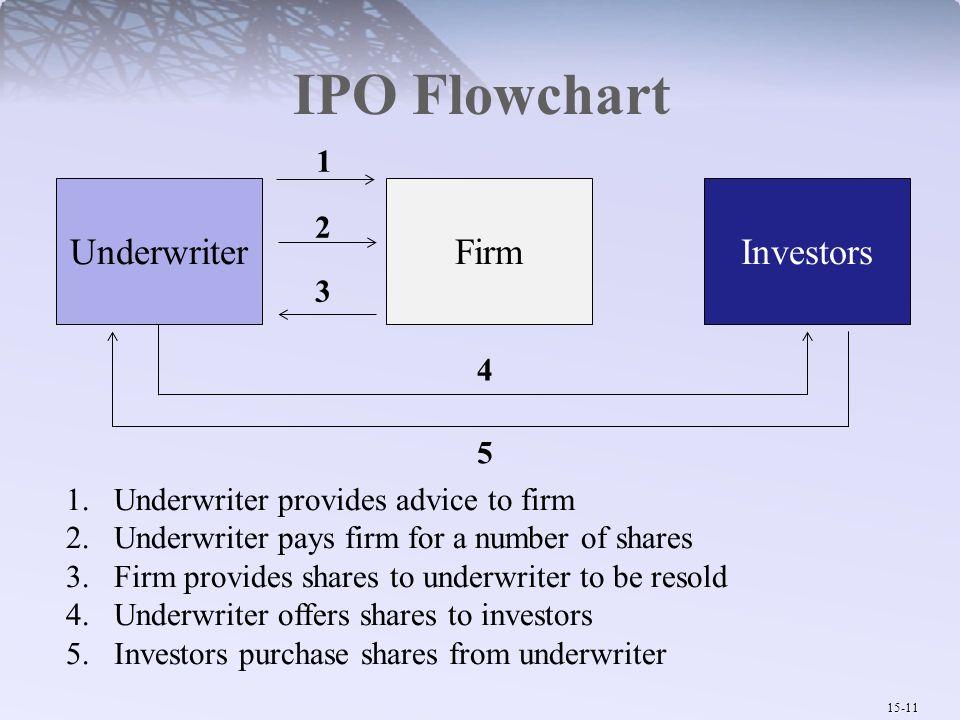 IPO Flowchart Underwriter Firm Investors 1 2 3 4 5