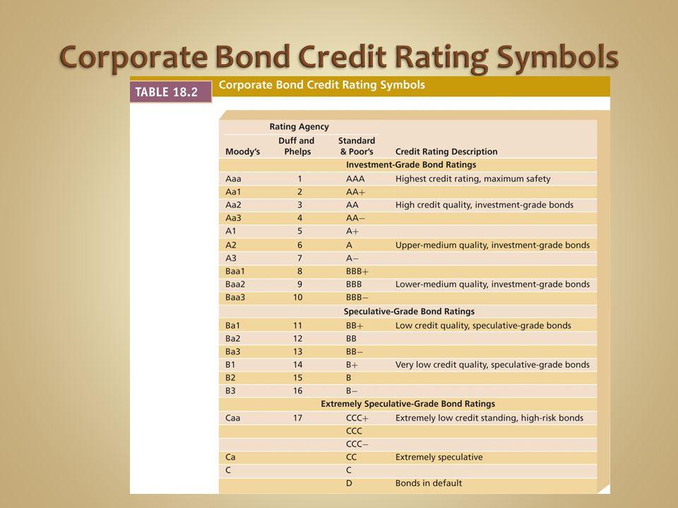 Corporate Bond Credit Rating Symbols