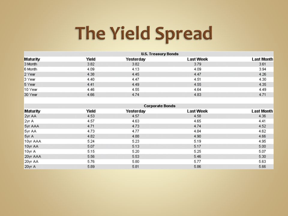 The Yield Spread