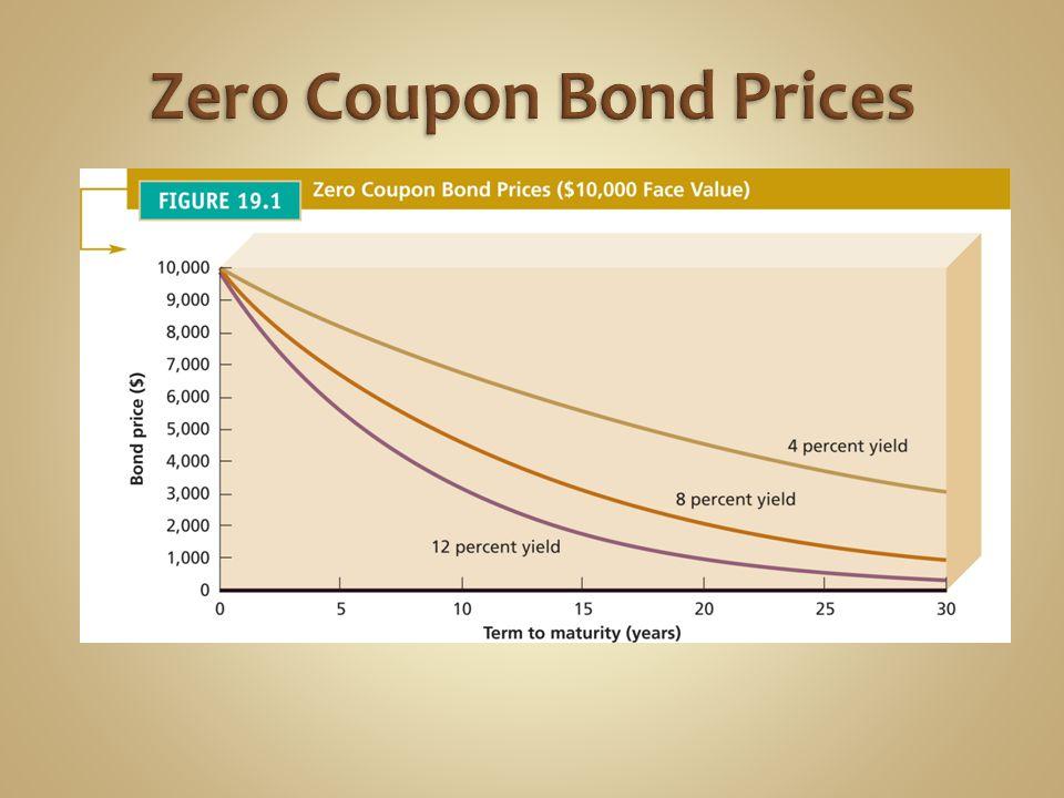 Zero Coupon Bond Prices
