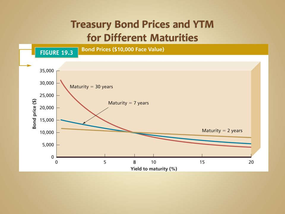 Treasury Bond Prices and YTM for Different Maturities