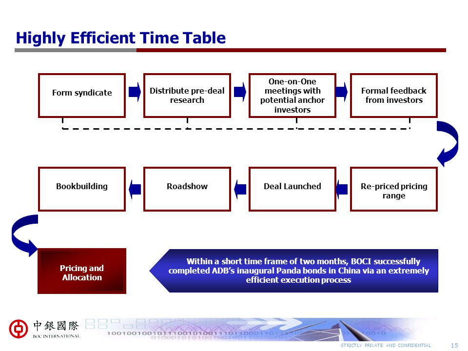 Highly Efficient Time Table