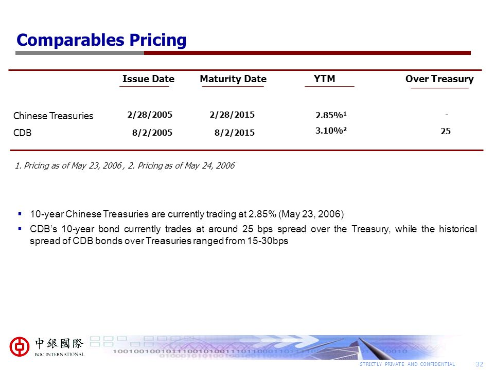 Comparables Pricing Issue Date Maturity Date YTM Over Treasury