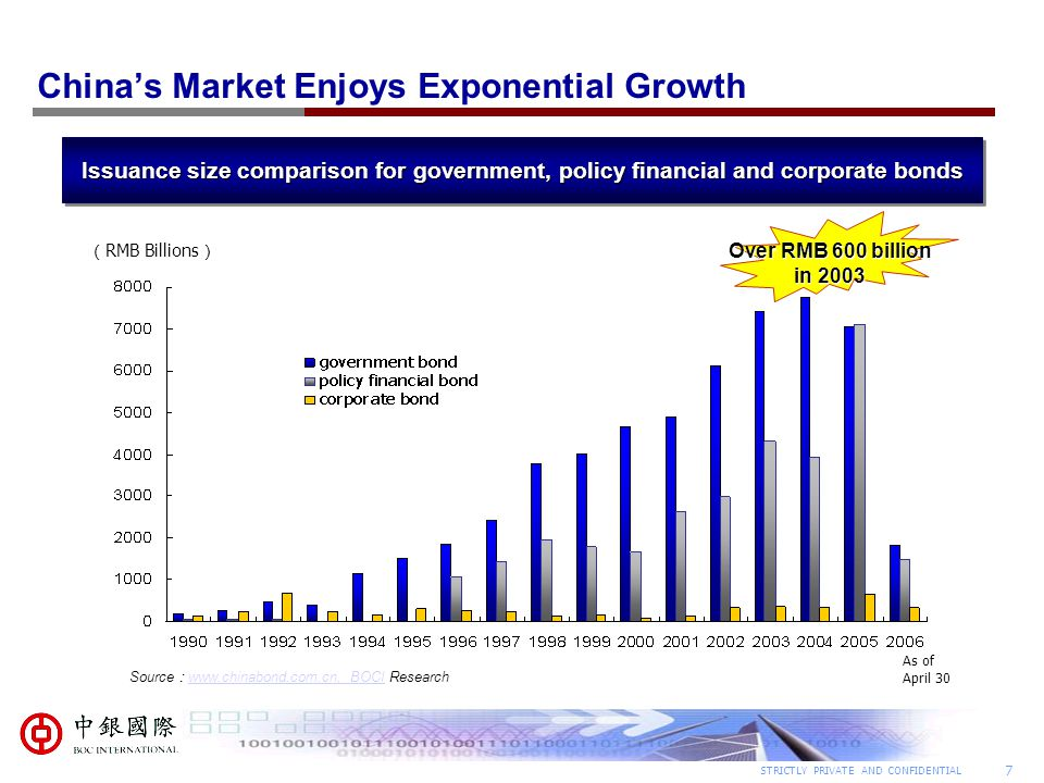 China's Market Enjoys Exponential Growth