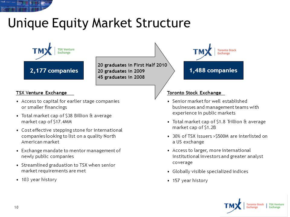 Unique Equity Market Structure