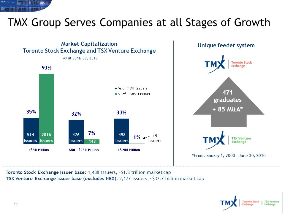 TMX Group Serves Companies at all Stages of Growth