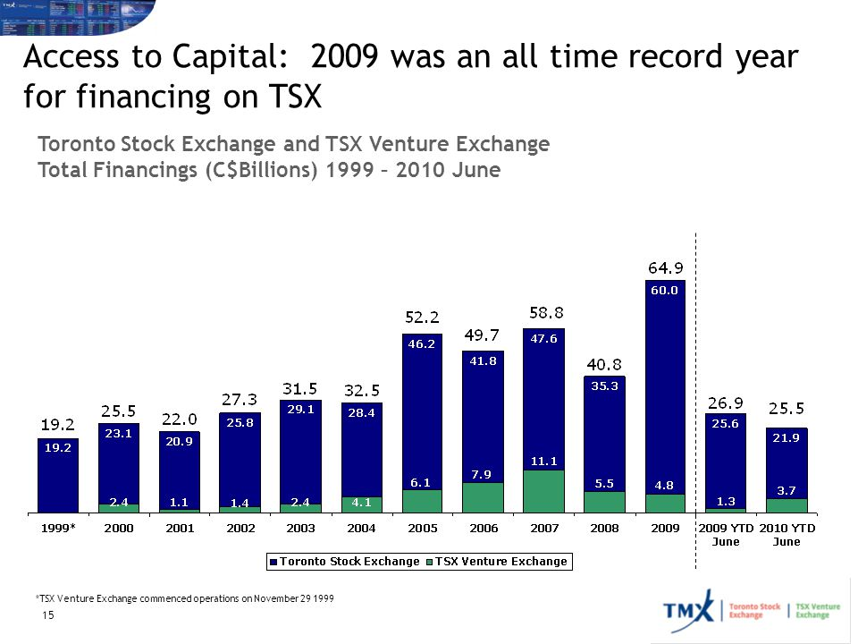 Access to Capital: 2009 was an all time record year for financing on TSX