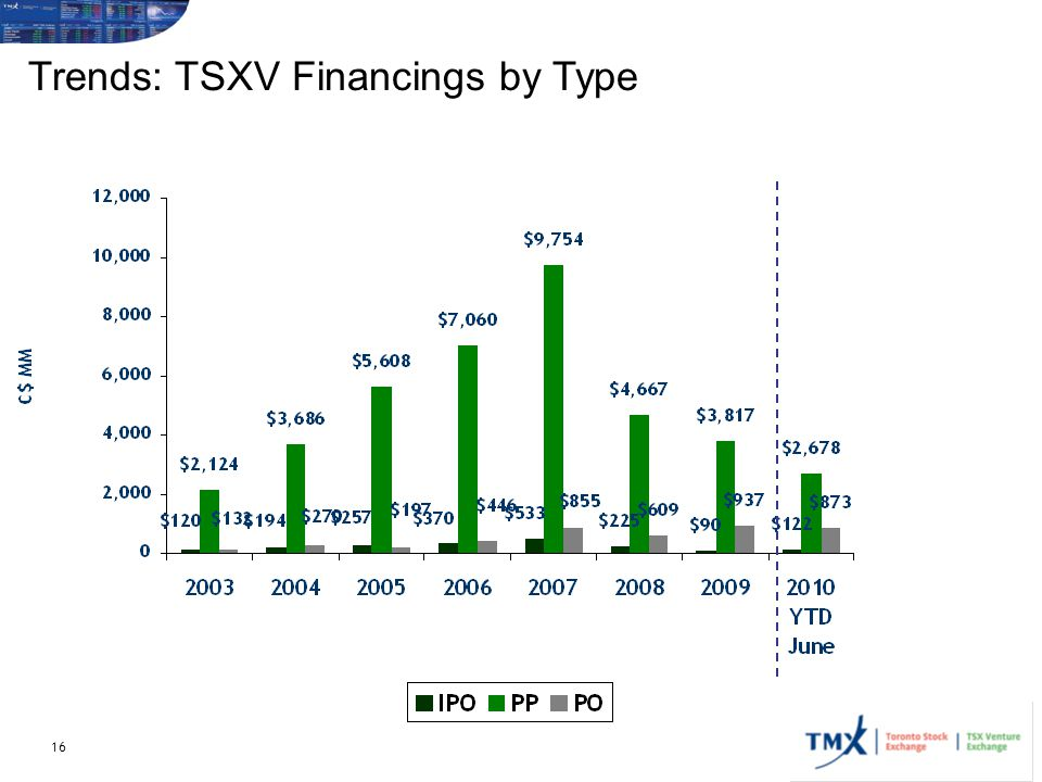 Trends: TSXV Financings by Type