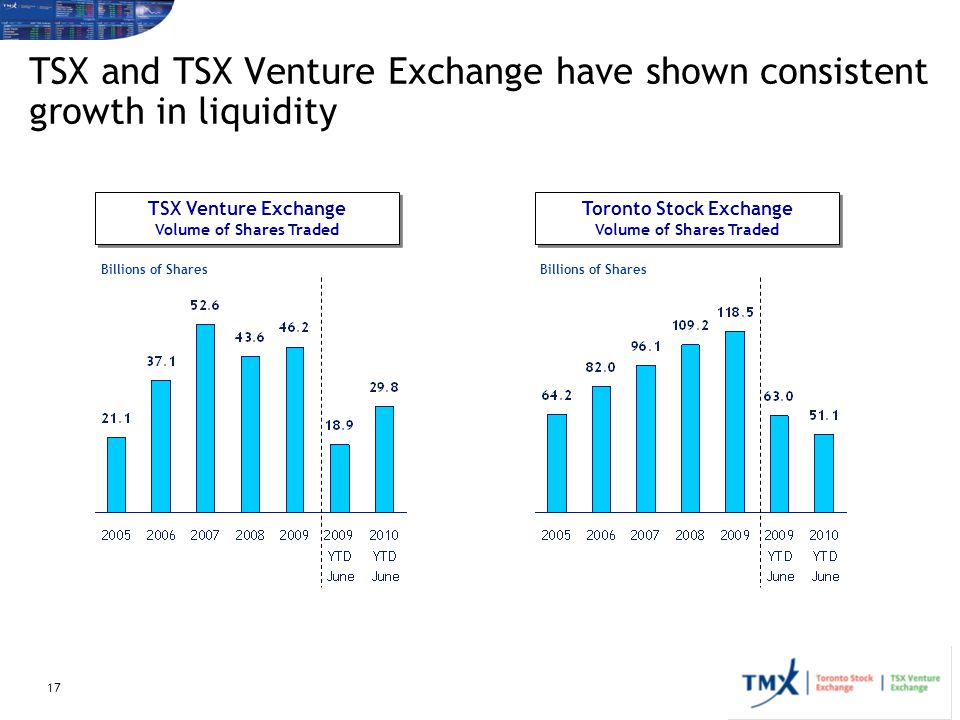 TSX and TSX Venture Exchange have shown consistent growth in liquidity
