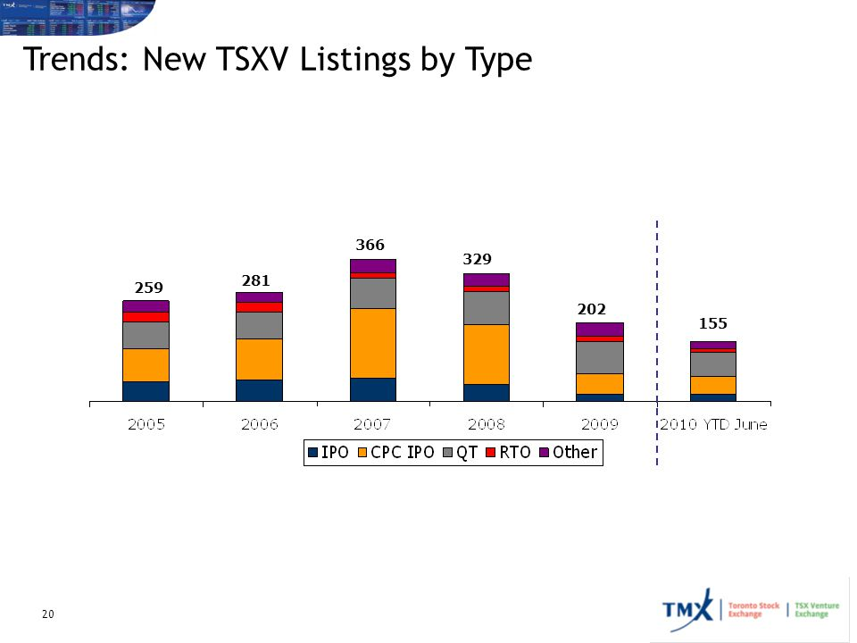 Trends: New TSXV Listings by Type