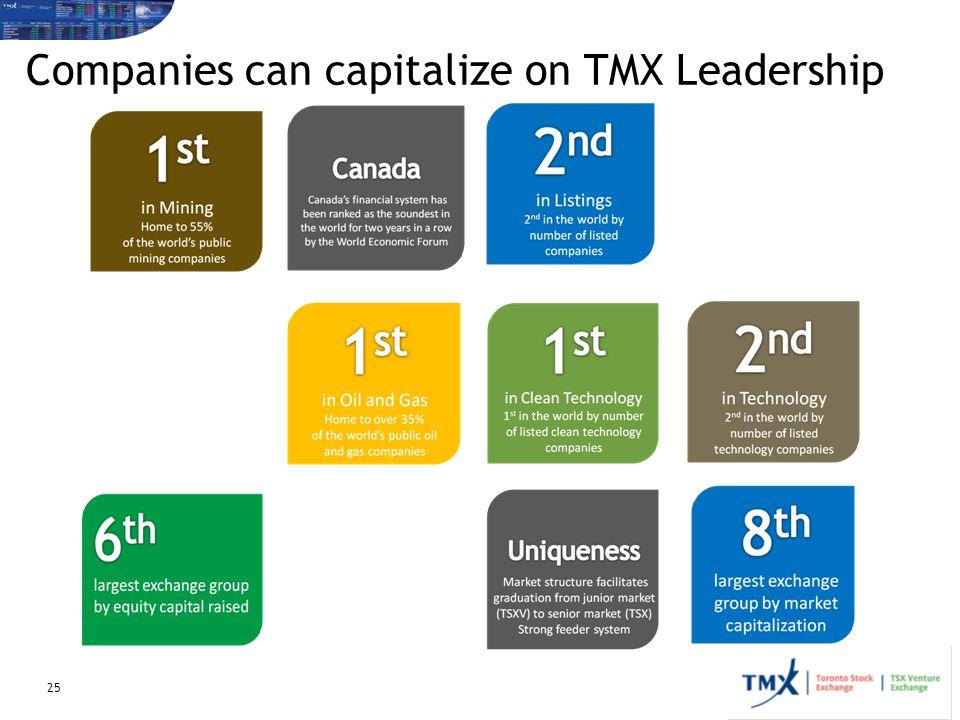 Companies can capitalize on TMX Leadership