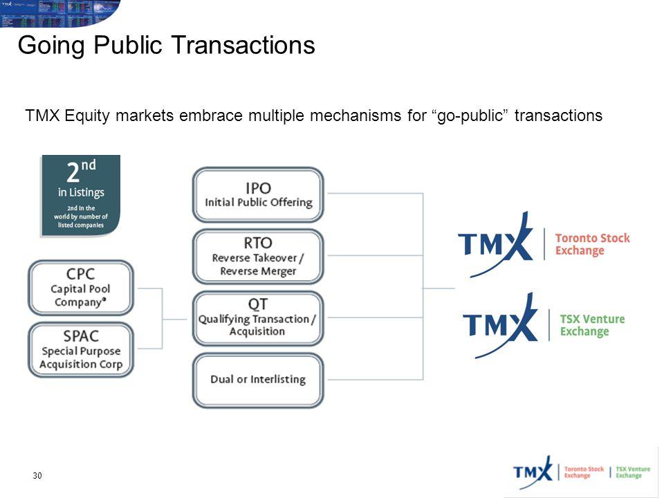Going Public Transactions