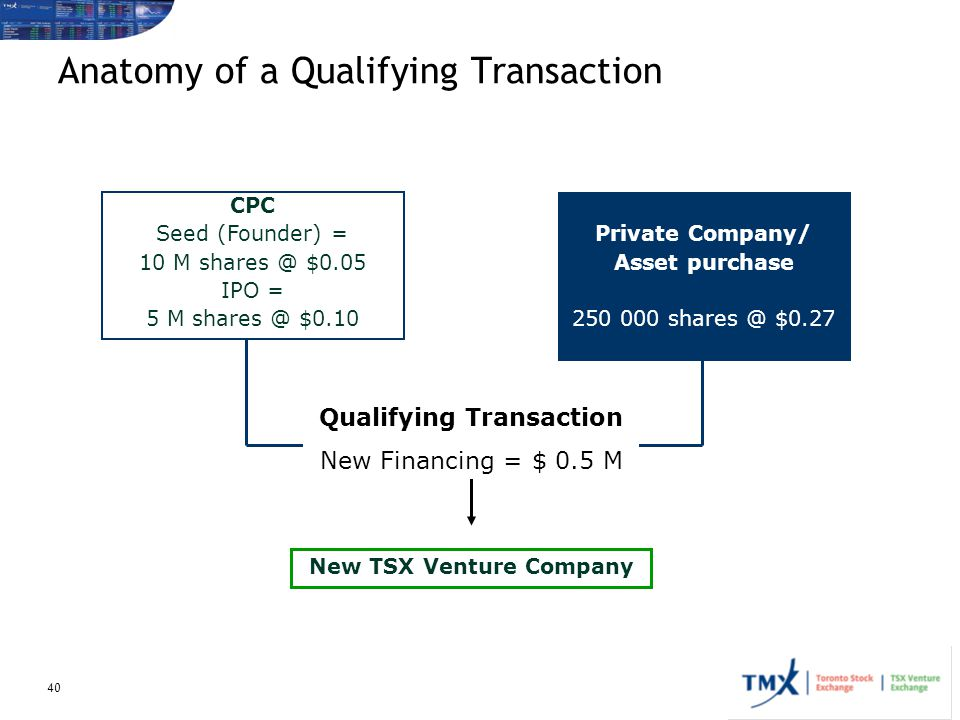 Anatomy of a Qualifying Transaction