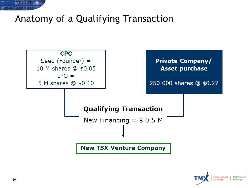 Anatomy of a Qualifying Transaction
