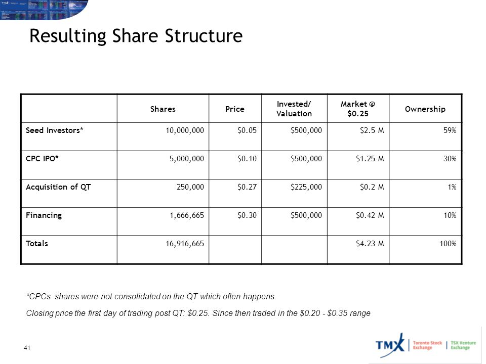 Resulting Share Structure
