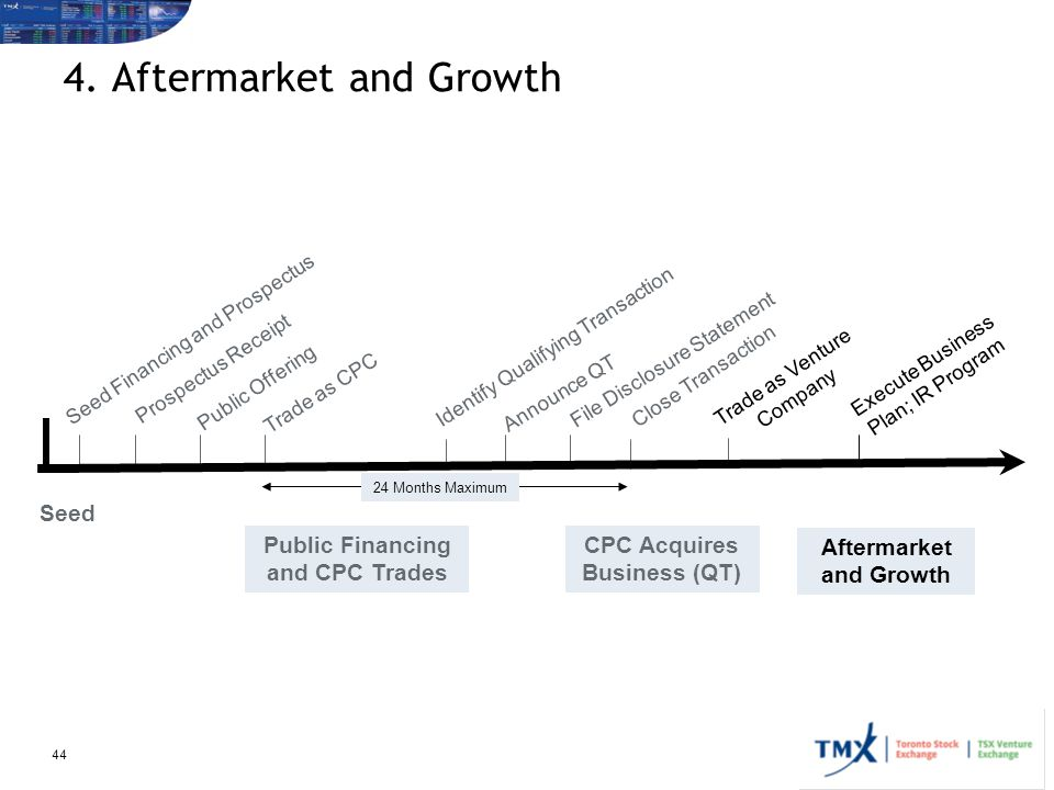 4. Aftermarket and Growth