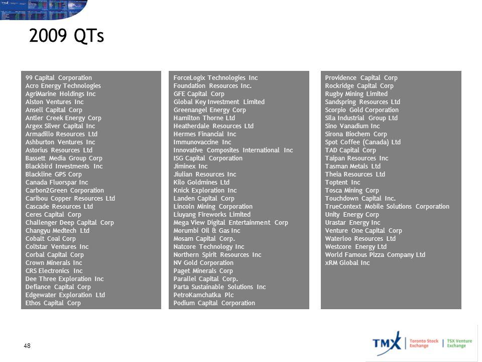 2009 QTs 99 Capital Corporation Acro Energy Technologies