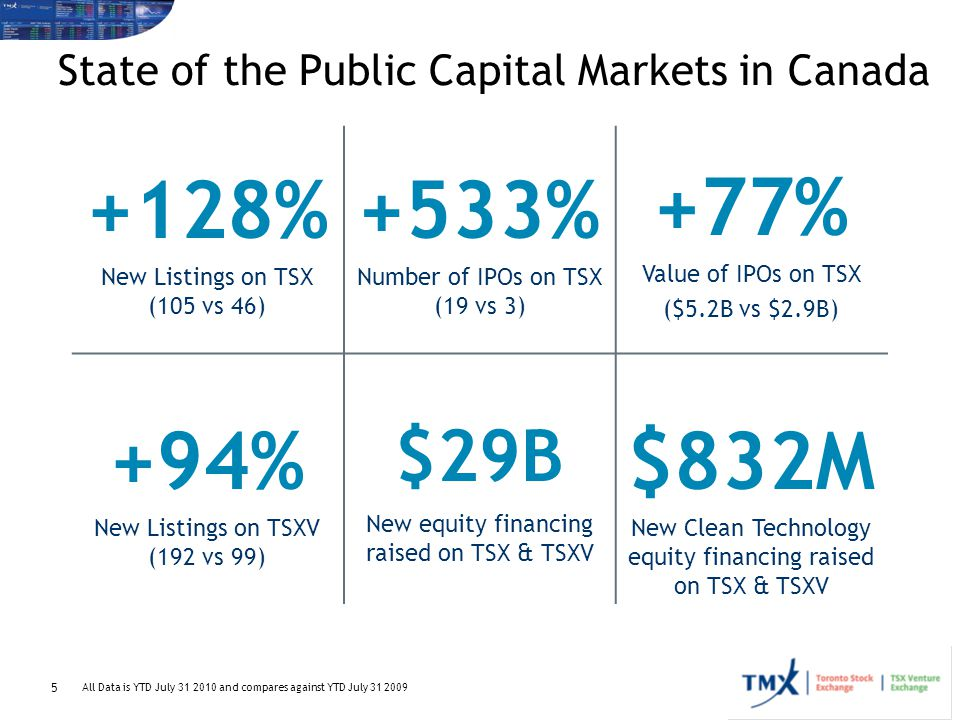 State of the Public Capital Markets in Canada