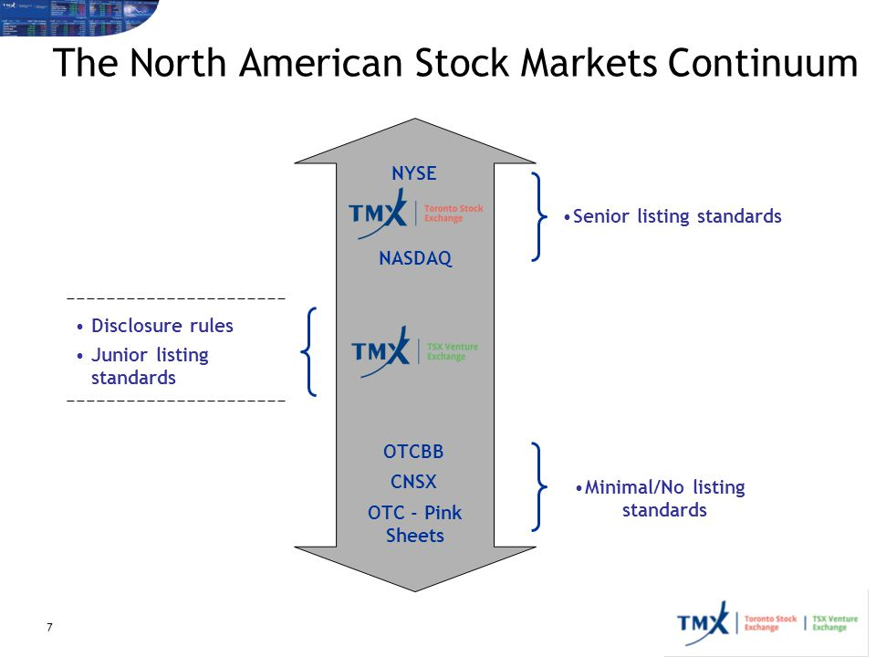 The North American Stock Markets Continuum