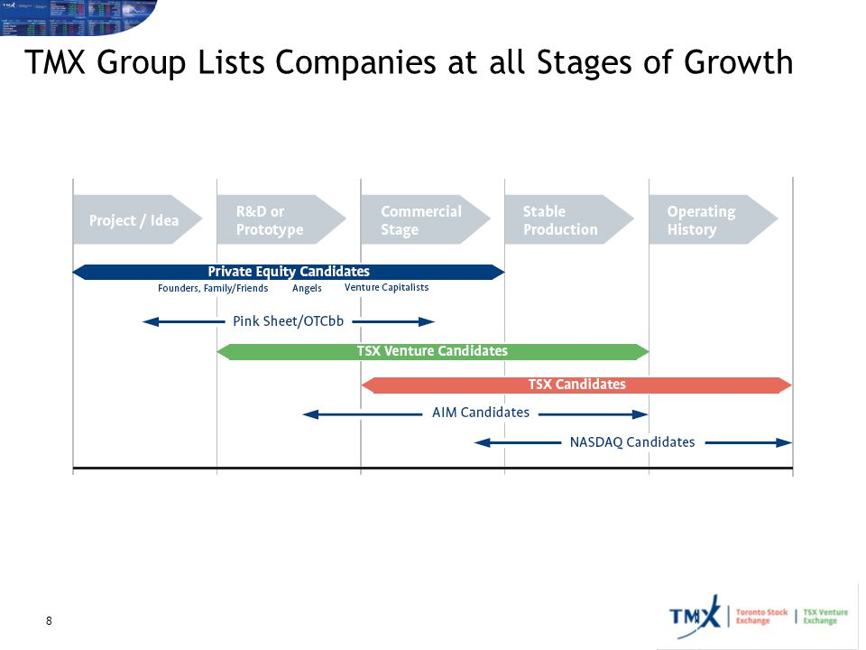 TMX Group Lists Companies at all Stages of Growth