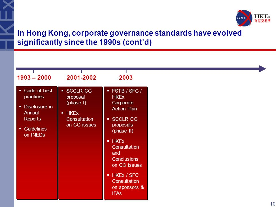 In Hong Kong, corporate governance standards have evolved significantly since the 1990s (cont'd)