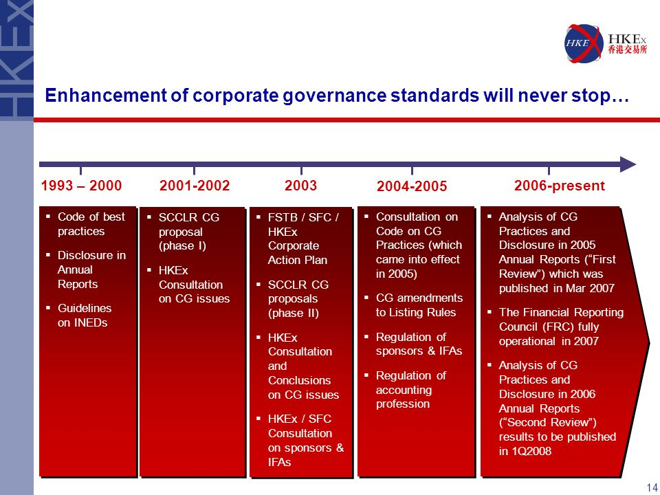 Enhancement of corporate governance standards will never stop…