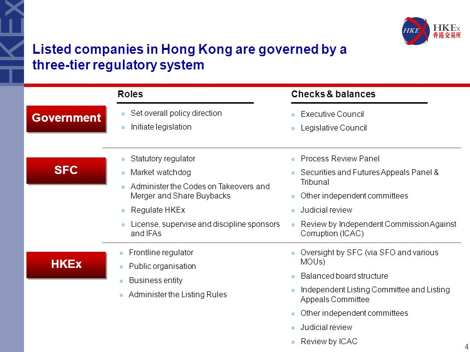 Listed companies in Hong Kong are governed by a three-tier regulatory system