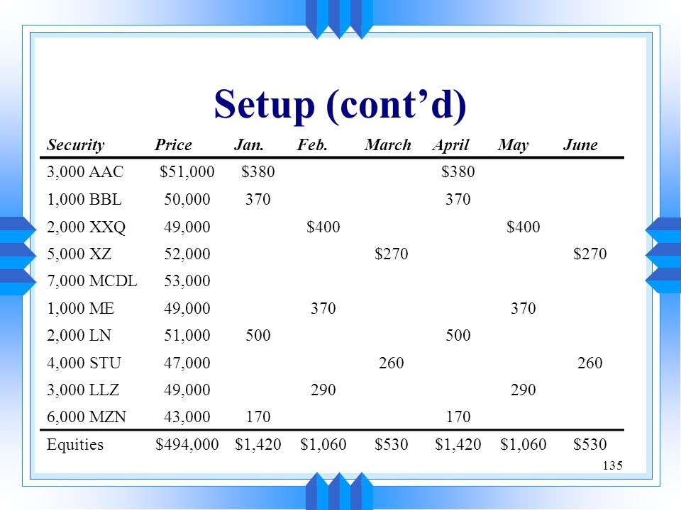 Setup (cont'd) Security Price Jan. Feb. March April May June 3,000 AAC