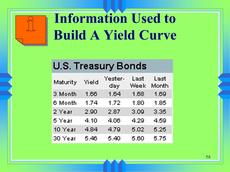 Information Used to Build A Yield Curve