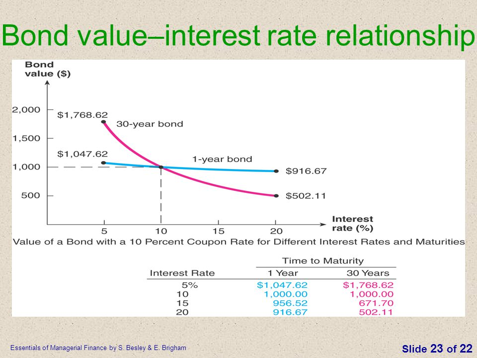 Bond value–interest rate relationship