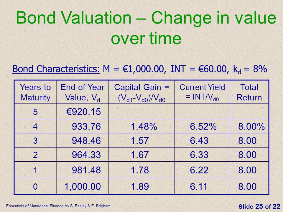 Bond Valuation – Change in value over time