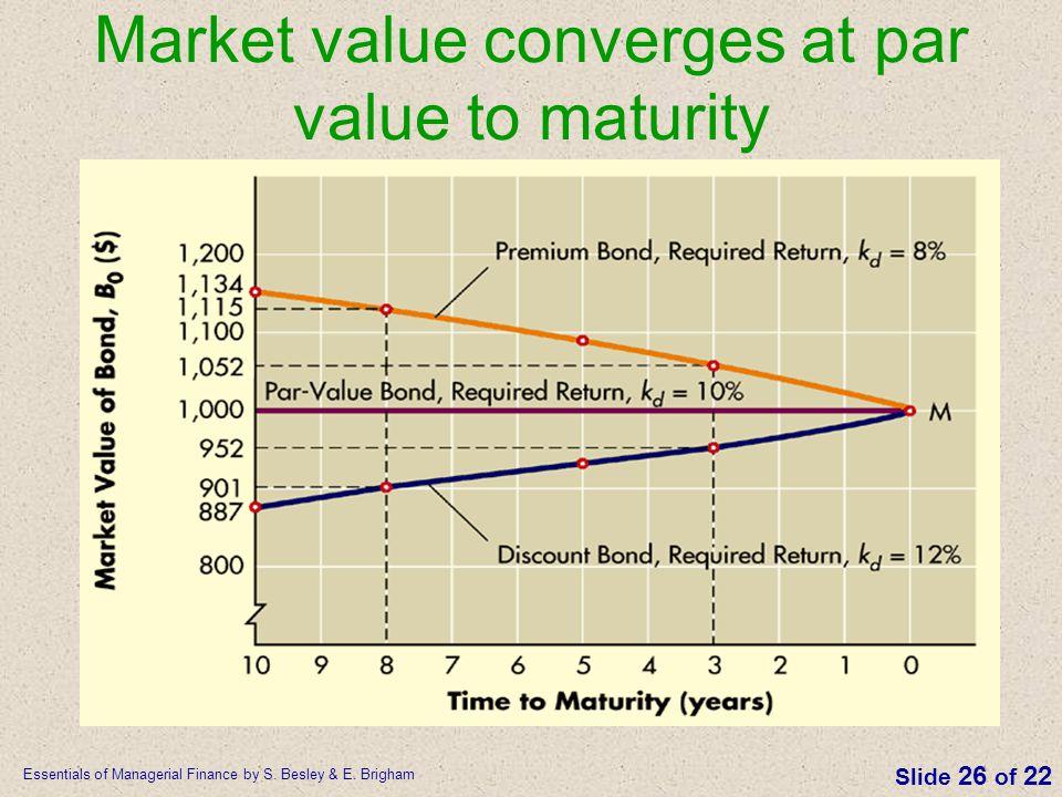 Market value converges at par value to maturity