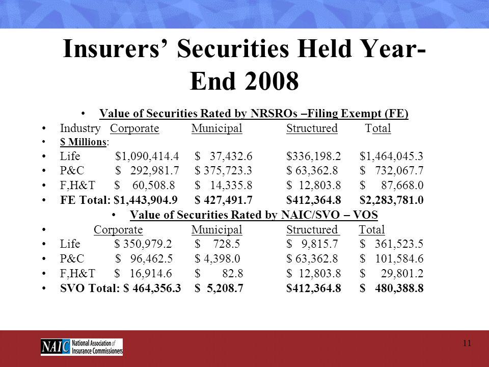 Insurers' Securities Held Year-End 2008