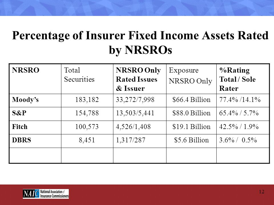 Percentage of Insurer Fixed Income Assets Rated by NRSROs