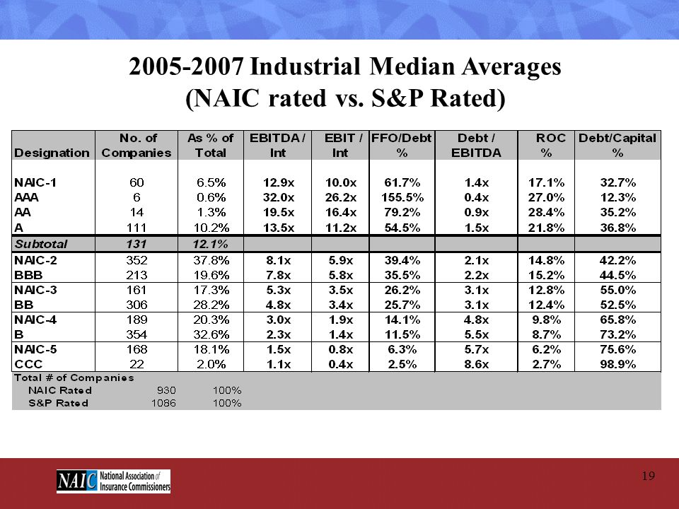 2005-2007 Industrial Median Averages (NAIC rated vs. S&P Rated)
