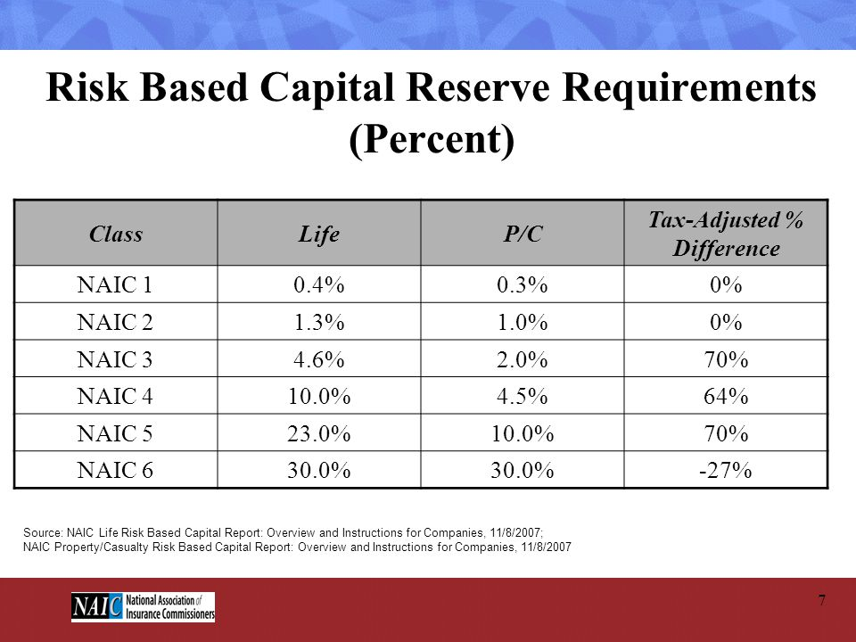 Risk Based Capital Reserve Requirements (Percent)