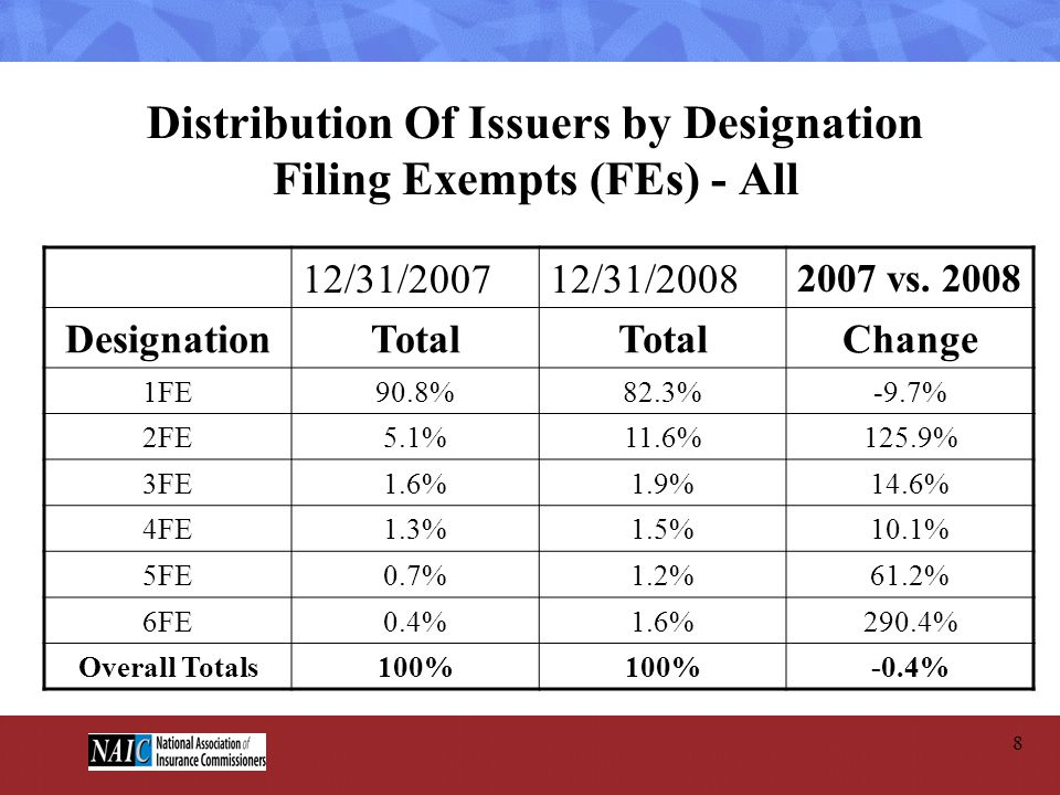 Distribution Of Issuers by Designation Filing Exempts (FEs) - All