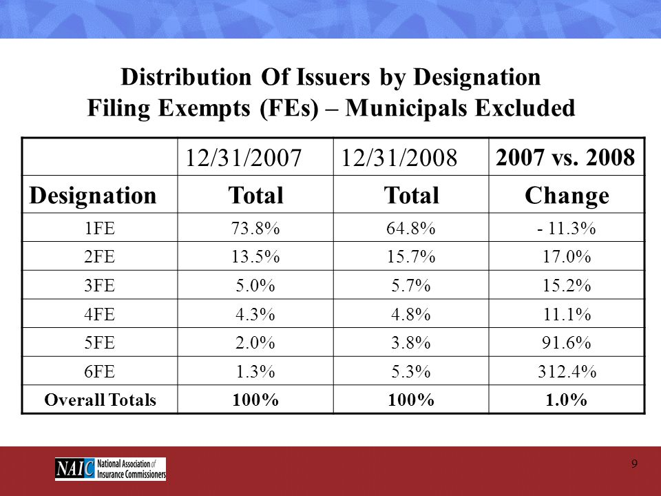 Distribution Of Issuers by Designation Filing Exempts (FEs) – Municipals Excluded